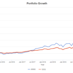 ARKK vs QQQ - Which one is more suitable for Long Term Investing?