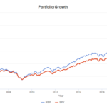 RSP vs SPY - Differences Between An Equal Weight vs A Market Cap Weight Index ETFs