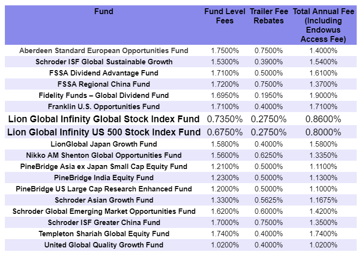 Endowus Equity Fund fees