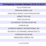 ICLN vs QCLN - How Different Are These Clean Energy ETFs?