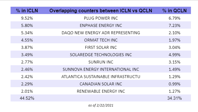 Overlapping Counters ICLN vs QCLN